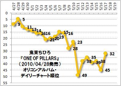 Oneofpillars_chartaction20100427